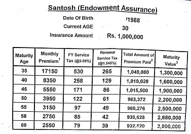 Endowment Assurance Santosh Policy Table Calculator