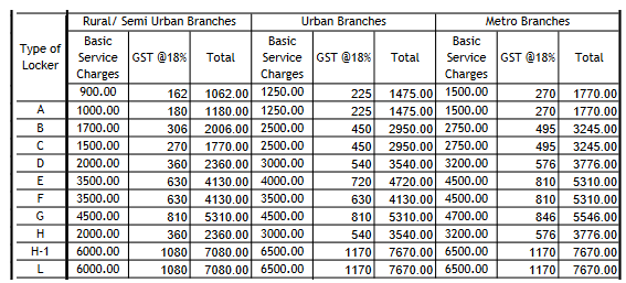 union bank of india locker charges security deposit charges