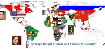 Average Height of Male and Female by Country